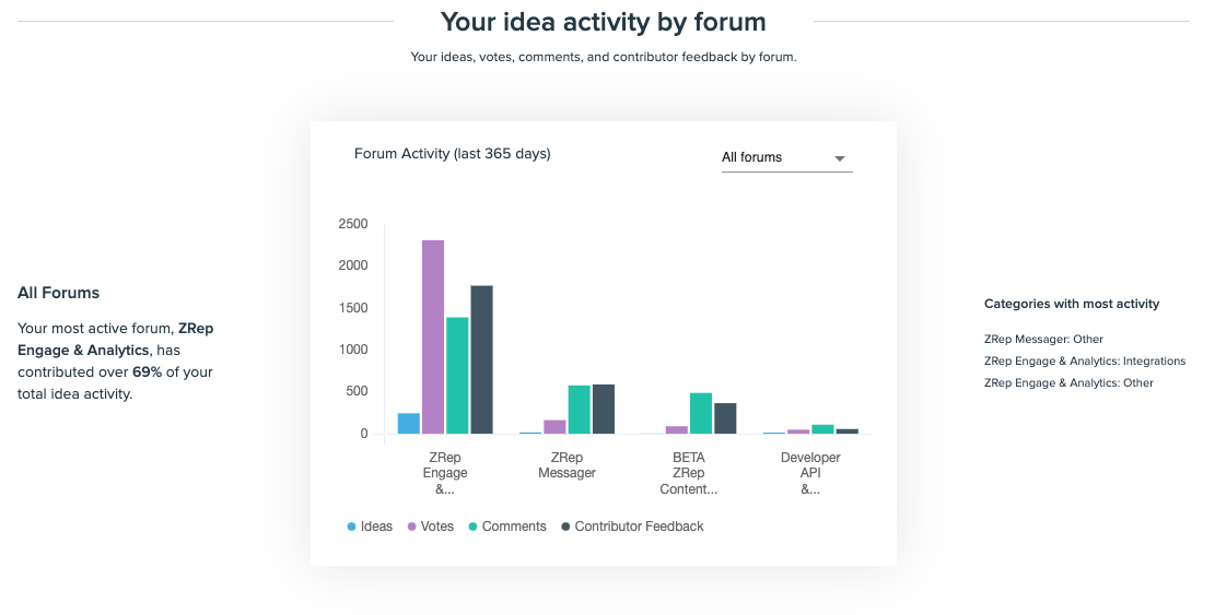 activity_by_Forum.png